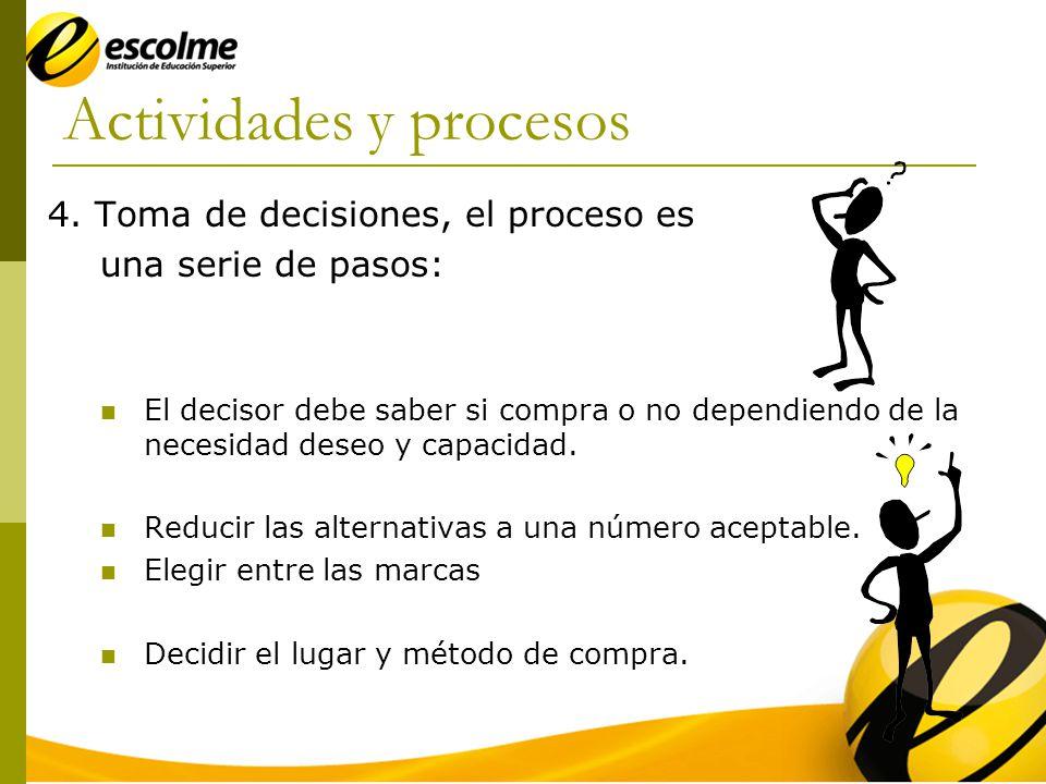 Actividades y procesos Organizaciones industriales Materias primas Dpto.