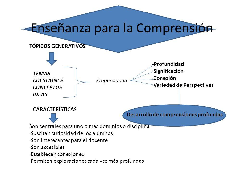 METAS DE COMPRENSIÓN ENUNCIADOS O PREGUNTAS Donde se expresan cuales son las cosas más importantes que deben comprender los alumnos en una unidad o curso.