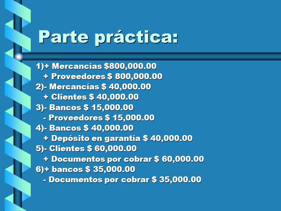 Parte práctica: 1)+ Mercancías $800,000.00 + Proveedores $ 800,000.00 + Proveedores $ 800,000.00 2)- Mercancías $ 40,000.00 + Clientes $ 40,000.00 + Clientes $ 40,000.00 3)- Bancos $ 15,000.00 - Proveedores $ 15,000.00 - Proveedores $ 15,000.00 4)- Bancos $ 40,000.00 + Depósito en garantía $ 40,000.00 + Depósito en garantía $ 40,000.00 5)- Clientes $ 60,000.00 + Documentos por cobrar $ 60,000.00 + Documentos por cobrar $ 60,000.00 6)+ bancos $ 35,000.00 - Documentos por cobrar $ 35,000.00 - Documentos por cobrar $ 35,000.00