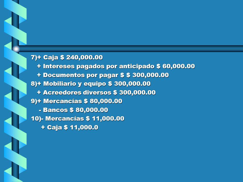 7)+ Caja $ 240,000.00 + Intereses pagados por anticipado $ 60,000.00 + Intereses pagados por anticipado $ 60,000.00 + Documentos por pagar $ $ 300,000.00 + Documentos por pagar $ $ 300,000.00 8)+ Mobiliario y equipo $ 300,000.00 + Acreedores diversos $ 300,000.00 + Acreedores diversos $ 300,000.00 9)+ Mercancías $ 80,000.00 - Bancos $ 80,000.00 - Bancos $ 80,000.00 10)- Mercancías $ 11,000.00 + Caja $ 11,000.0 + Caja $ 11,000.0