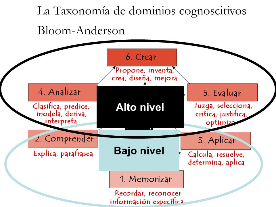 Dimensión de procesos cognitivos Dimensión de Conocimiento Factual Procedimental Conceptua l Metacognitiv o Memorizar Comprende r Aplicar Analizar Evaluar Crear Dimensiones Cognoscitivas Bloom-Anderson
