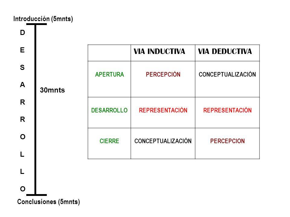 MODELOS EXPLICATIVOS DE LAS COMPETENCIAS Los modelos explicativos para el concepto de competencias pueden ser: – Unidimensionales – Multidimensionales – Integradores o eclécticos