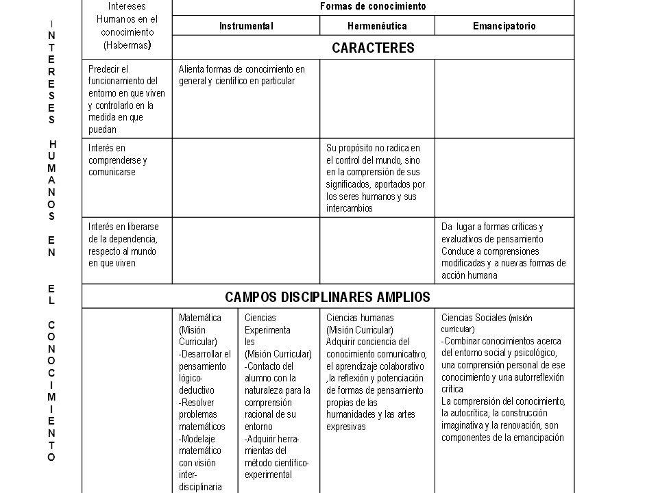 LA COMPETENCIA PROFESIONAL La competencia técnica (saber) La competencia metodológica (saber hacer) La competencia participativa ( saber estar) La competencia personal (saber ser)