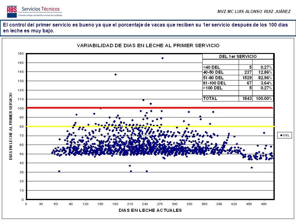 MVZ MC LUIS ALONSO RUIZ JUÁREZ En las semanas correspondientes a los meses más frescos se comenzó a incrementar el número de preñeces y el promedio rebasó el requerimiento.