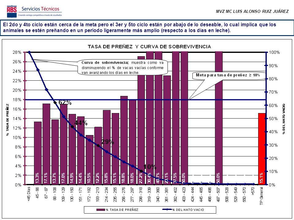 MVZ MC LUIS ALONSO RUIZ JUÁREZ De todas las vacas gestantes, el 72% se preñó antes de los 150 días abiertos.