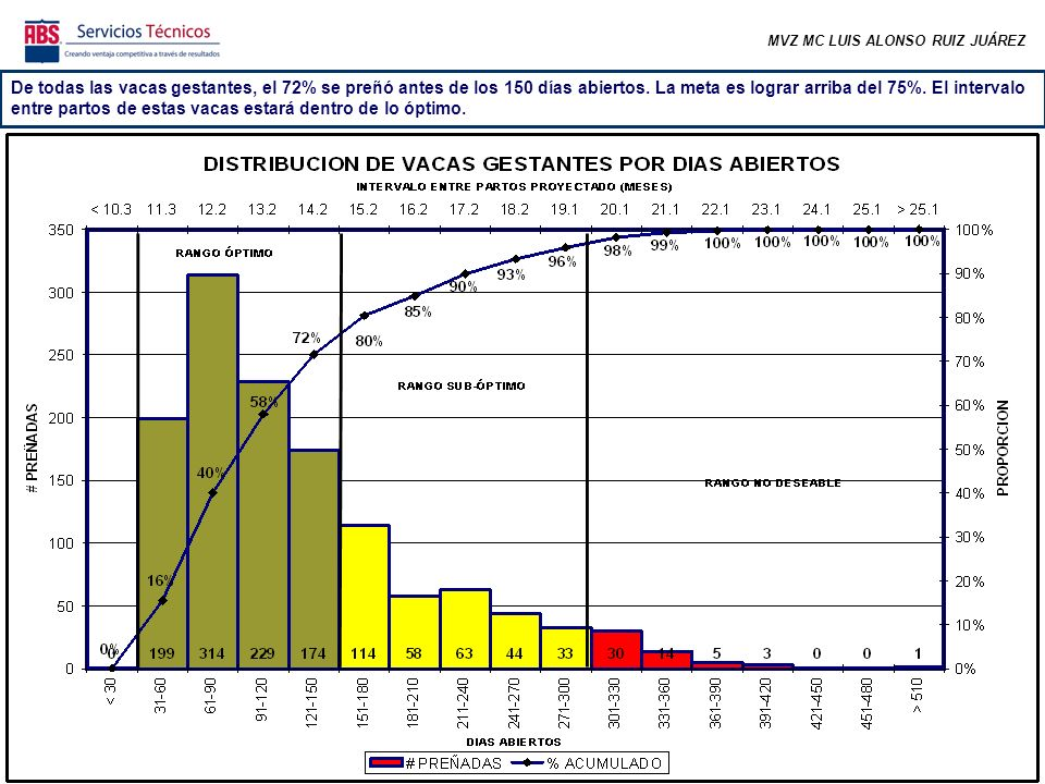 MVZ MC LUIS ALONSO RUIZ JUÁREZ El 65% de las vacas inseminadas y vacías está dentro de sus primeros 150 días abiertos, continuando en buen periodo para ser preñadas.