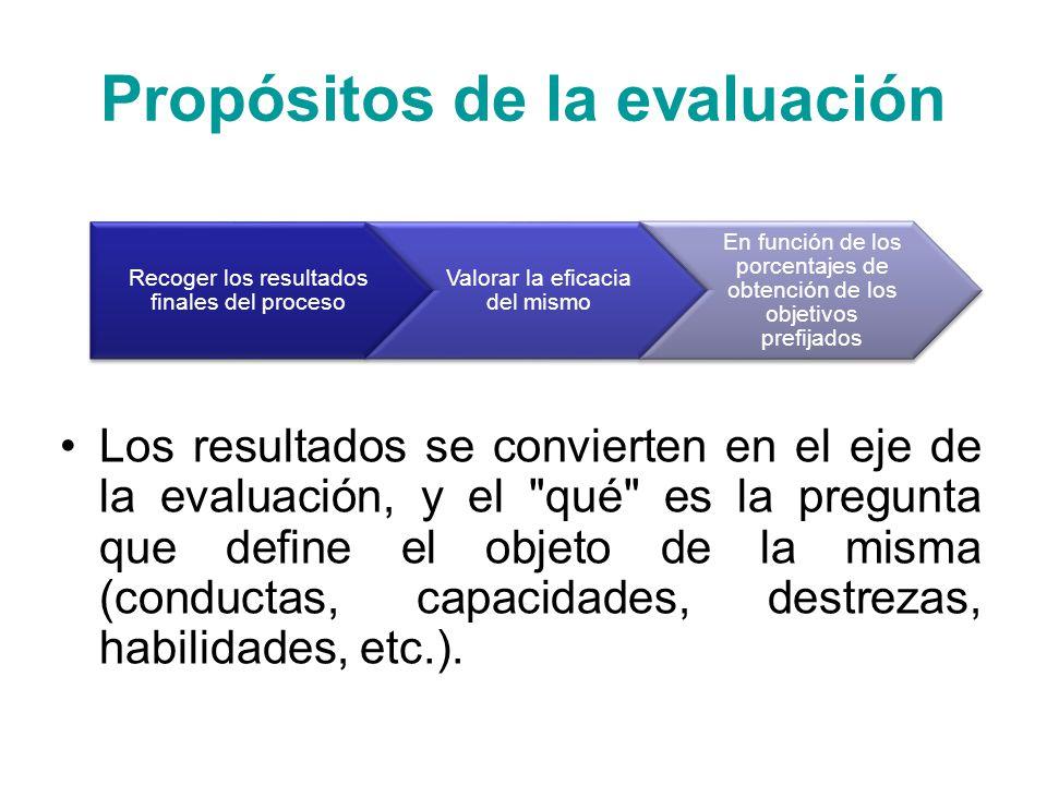 Fases de la Evaluación Al final del proceso Se buscan datos cuantitativos Además las veces o porcentajes que se realiza una conducta Y las veces o porcentajes que se realiza una conducta de acuerdo a los objetivos propuestos