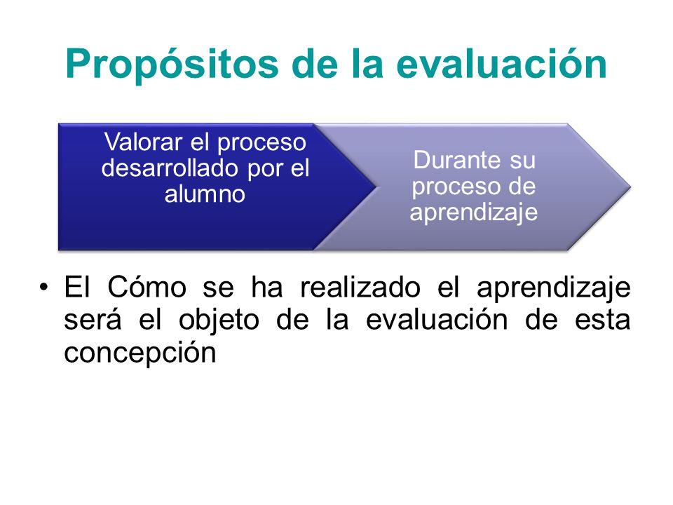 Fases de la Evaluación Aún existe tendencia por evaluar al final del proceso Utilizan la Evaluación Continua Valoran los procesos de aprendizaje