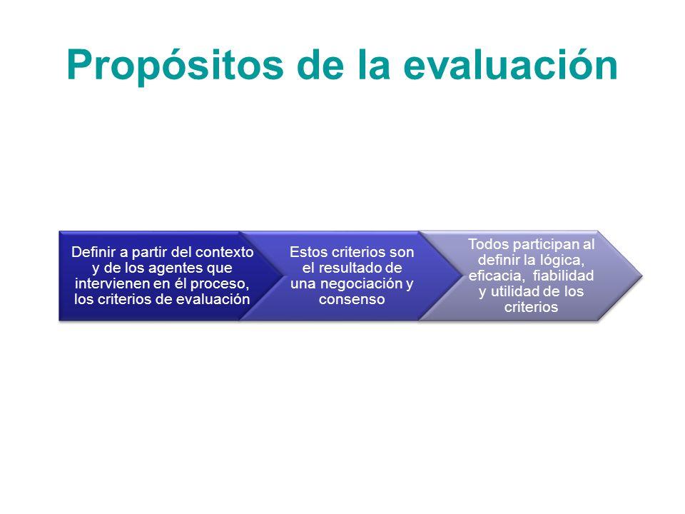 Fases de la Evaluación La evaluación se convierte en un proceso, se realiza: Evaluación inicial.