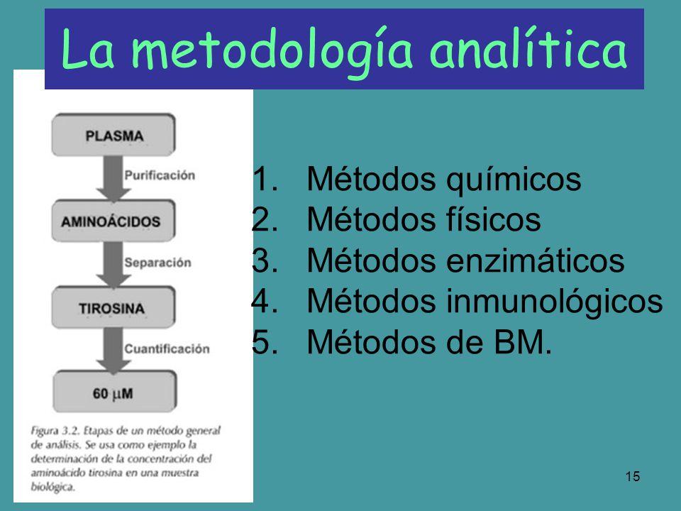 16 Los métodos de análisis bioquímicos deben permitir determinar la existencia de una molécula en presencia de otras que se encuentran en la misma muestra.