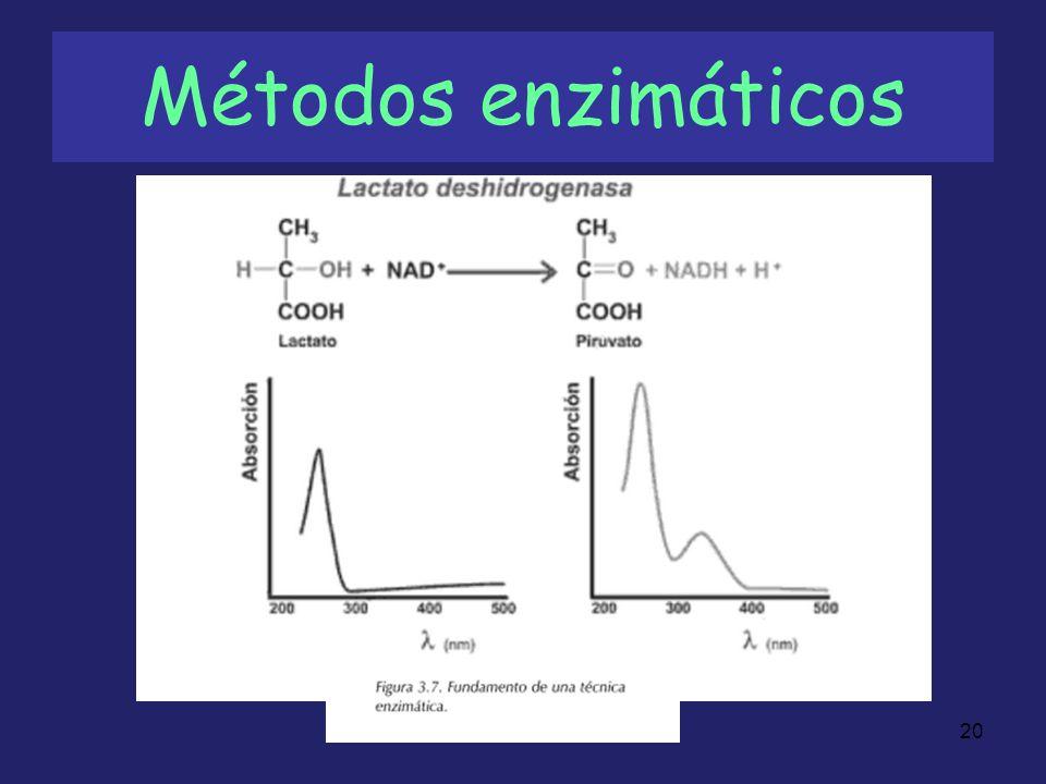 21 Métodos inmunológicos