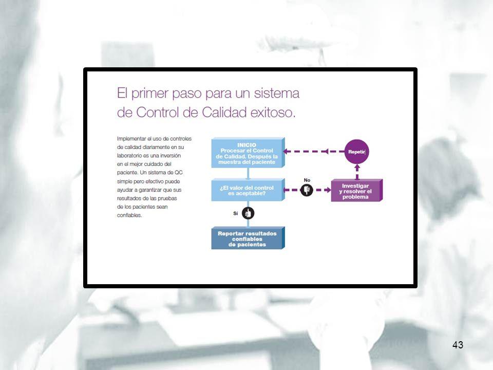 CONTROL DE CALIDAD EXTERNO 44 El CCE pone de manifiesto: La inexactitud de cada laboratorio Imprecisión del conjunto de laboratorios Conocer los cambios en la calidad a través del tiempo.