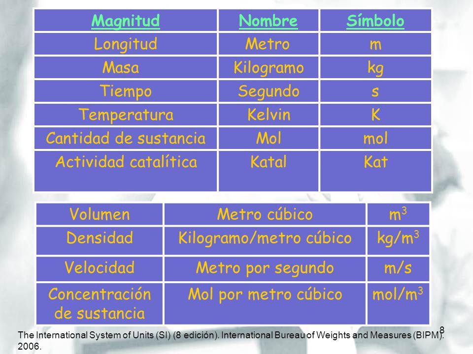 9 Cantidad de sustancia: Unidad: mol (mol) Los moles miden el número de átomos o moléculas que existen en realidad en un objeto El número real de entidades elementales presentes en un mol es el número de Avogadro En una definición menos formal, al igual que una docena de partículas son doce de estas partículas, un mol de partículas son 6,022 x 10 23 (el número de Avogadro) de estas partículas.