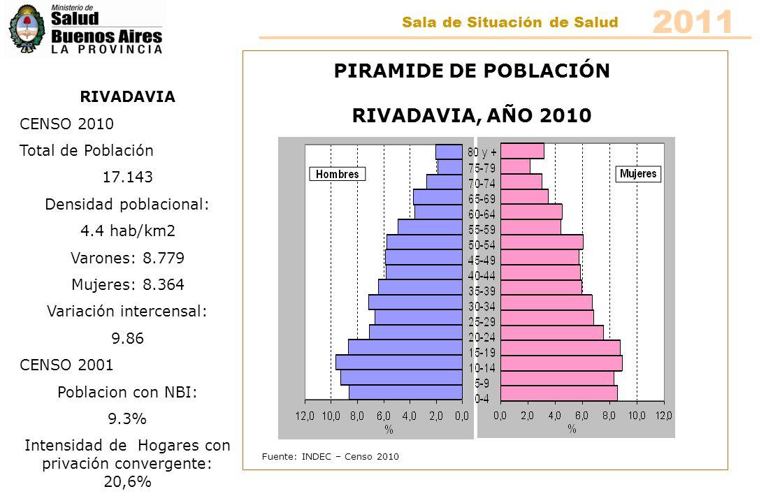 Fuente: INDEC – Censo 2010 PIRAMIDE DE POBLACIÓN SALLIQUELÓ, AÑO 2010 SALLIQUELÓ CENSO 2010 Total de Población 8.644 Densidad poblacional: 10.8 hab/km2 Varones: 4.217 Mujeres: 4.427 Variación intercensal: -0.44 CENSO 2001 Poblacion con NBI: 6.7% Intensidad de Hogares con privación convergente: 13% 2011 Sala de Situación de Salud
