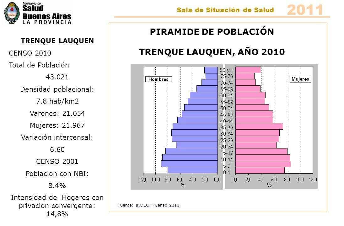 Fuente: INDEC – Censo 2010 PIRAMIDE DE POBLACIÓN TRES LOMAS, AÑO 2010 TRES LOMAS CENSO 2010 Total de Población 8.700 Densidad poblacional: 6.9 hab/km2 Varones: 4.291 Mujeres: 4.409 Variación intercensal: 14.49 CENSO 2001 Población con NBI: 7.6% Intensidad de Hogares con privación convergente: 20,6 2011 Sala de Situación de Salud