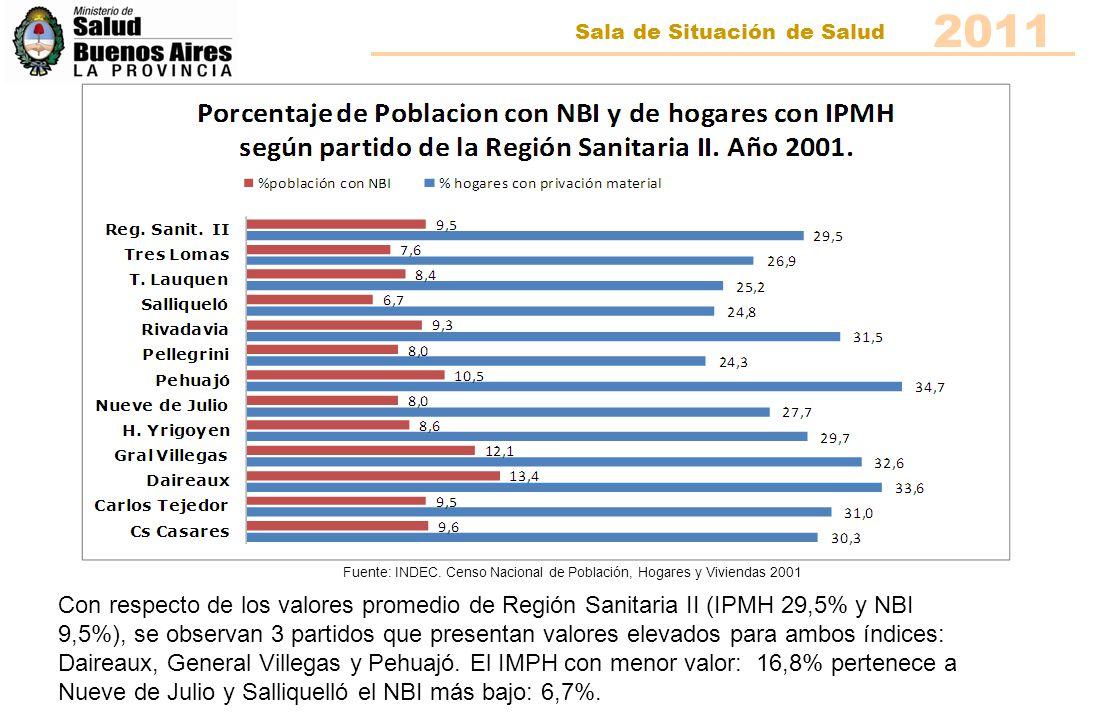2011 Sala de Situación de Salud Se observa que un alto porcentaje de la población de la Región Sanitaria II tiene acceso a los servicios de energía eléctrica(95%), agua de red(87%) y en una proporción menor a servicios de cloacas(55%) y gas de red((57%).