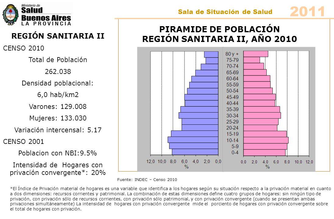CARLOS CASARES CENSO 2010 Total de Población 22.037 Densidad poblacional: 9.1 hab/km2 Varones:10.856 Mujeres:11.381 Variación intercensal: 5.0 CENSO 2001 Población con NBI: 9.6 % Intensidad de Hogares con privación convergente: 20,6% Fuente: INDEC – Censo 2010 PIRAMIDE DE POBLACIÓN CARLOS CASARES, AÑO 2010 2011 Sala de Situación de Salud