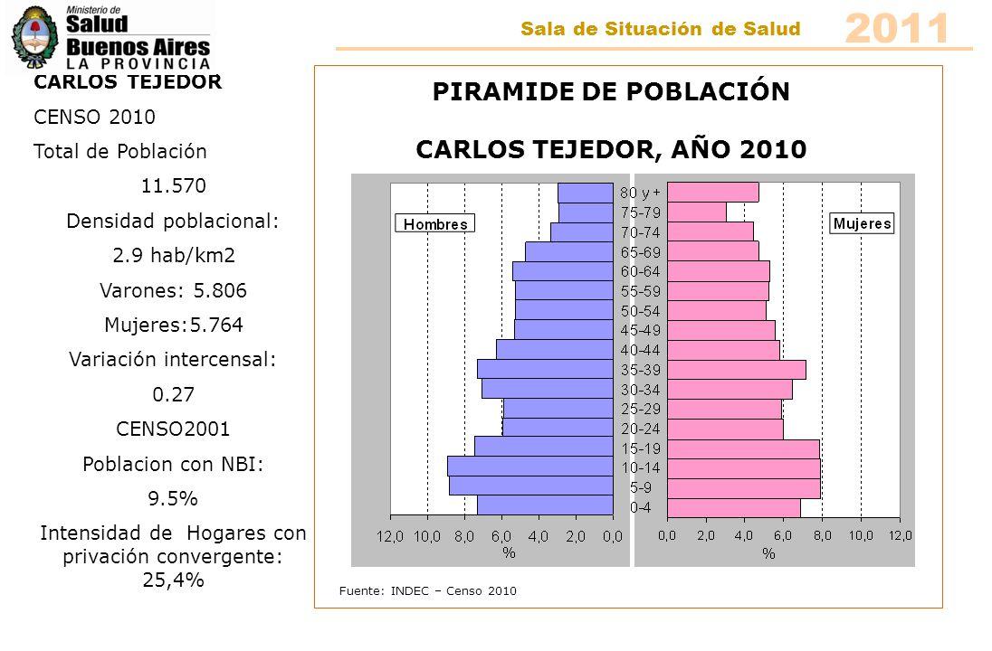 Fuente: INDEC – Censo 2010 PIRAMIDE DE POBLACIÓN DAIREAUX, AÑO 2010 DAIREAUX CENSO 2010 Total de Población 16.889 Densidad poblacional: 4.4 hab/km2 Varones: 8.402 Mujeres:8.487 Variación intercensal: 6.11 CENSO 2001 Población con NBI: 13.4% Intensidad de Hogares con privación convergente: 20,9 2011 Sala de Situación de Salud
