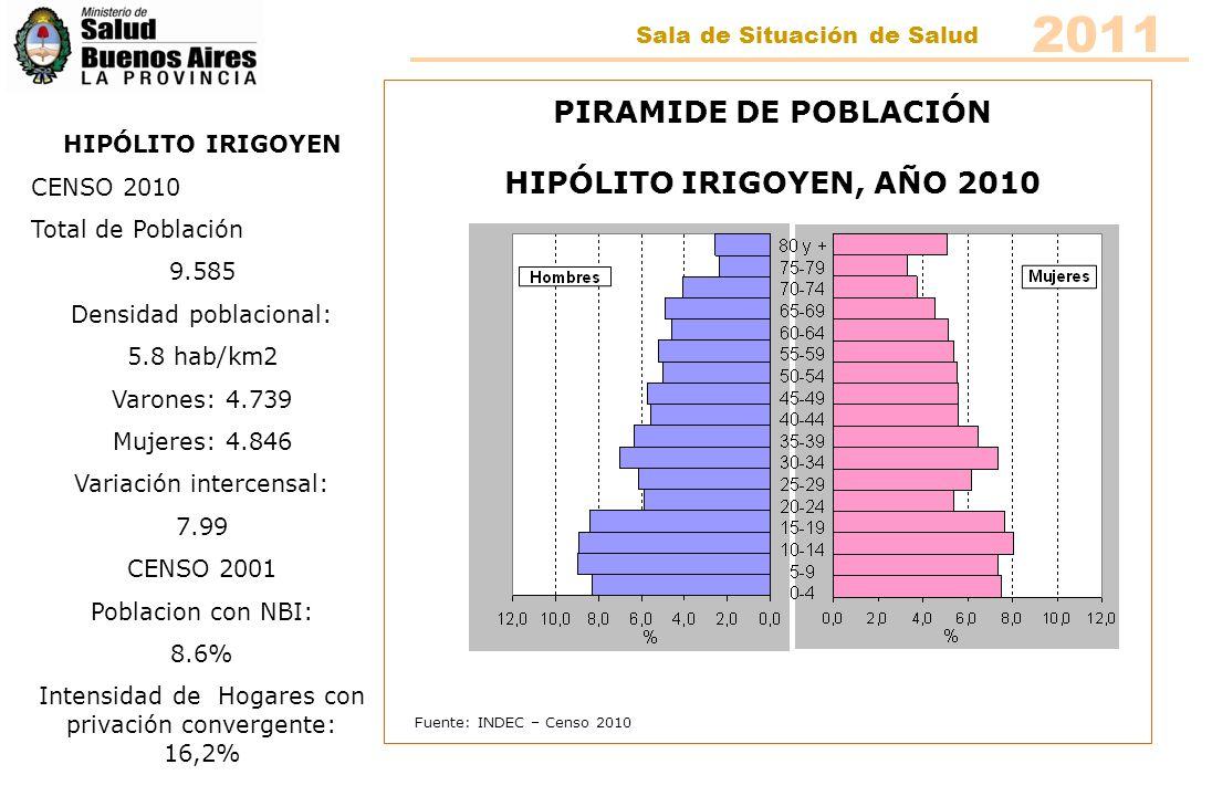 Fuente: INDEC – Censo 2010 PIRAMIDE DE POBLACIÓN NUEVE DE JULIO, AÑO 2010 NUEVE DE JULIO CENSO 2010 Total de Población 47.722 Densidad poblacional: 11.3 hab/km2 Varones: 23.140 Mujeres: 24.582 Variación intercensal: 3.61 CENSO 2001 Poblacion con NBI: 8% Intensidad de Hogares con privación convergente: 16,8% 2011 Sala de Situación de Salud