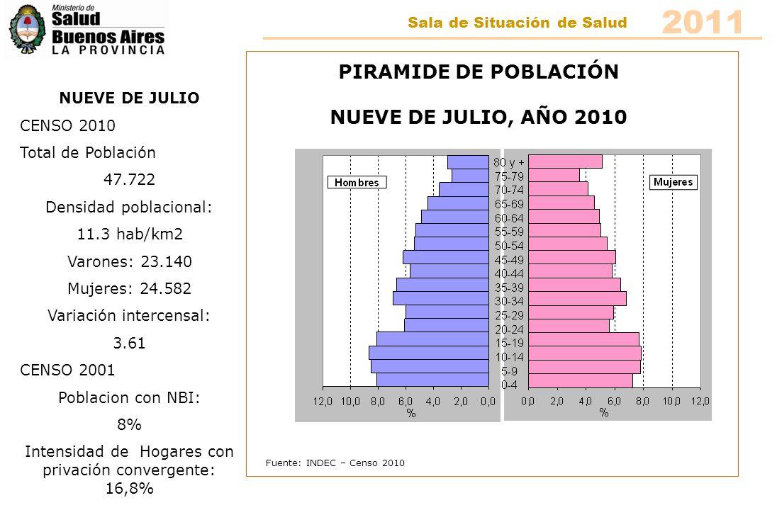 Fuente: INDEC – Censo 2010 PIRAMIDE DE POBLACIÓN PEHUAJÓ, AÑO 2010 PEHUAJÓ CENSO 2010 Total de Población 39.776 Densidad poblacional: 8,7 hab/km2 Varones: 19.254 Mujeres: 20.522 Variación intercensal: 3.46 CENSO 2001 Poblacion con NBI: 10.5% Intensidad de Hogares con privación convergente: 25,8 2011 Sala de Situación de Salud