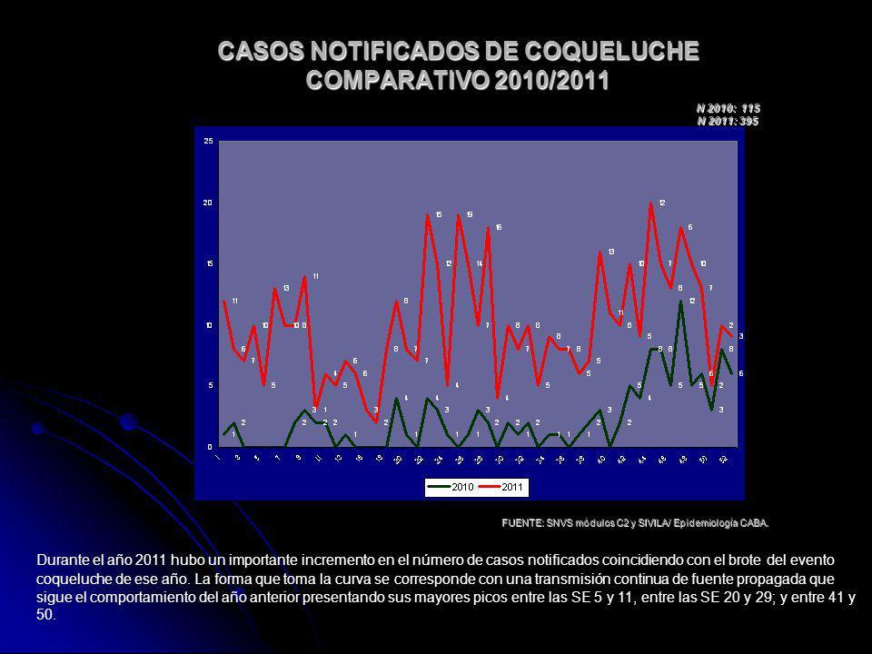 DISTRIBUCIÓN DE CASOS NOTIFICADOS DE COQUELUCHE X GRUPO DE EDAD RS VII COMPARATIVO 2010/ 2011 FUENTE: SNVS módulos C2 y SIVILA/ Epidemiología CABA.