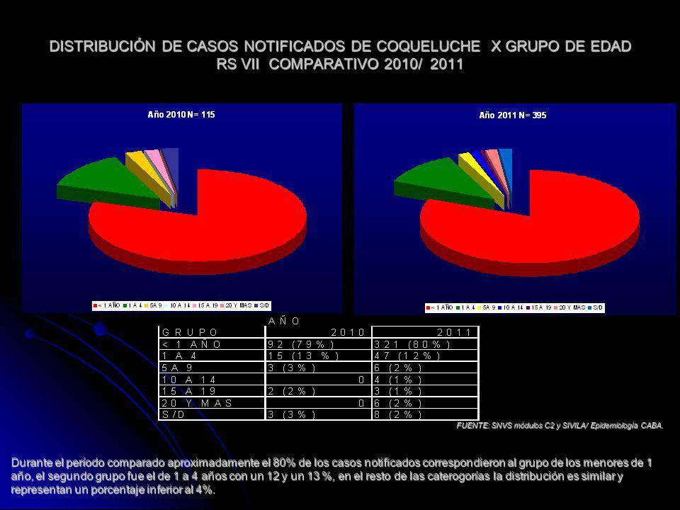 CASOS NOTIFICADOS DE COQUELUCHE EN MENORES DE 1 AÑO DISTRIBUCIÓN POR CATEGORIA: MENOR Y MAYOR DE 6 MESES RS VII – COMPARATIVO AÑOS 2010 Y 2011 FUENTE: SNVS MODULOS C2 Y SIVILA/EPIDEMIOLOGIA CABA Durante el período estudiado los casos notificados en menores de 6 meses representaron más del 80% del grupo de los menores de 1 año; distribución acorde al comportamiento del evento para el grupo de edad.