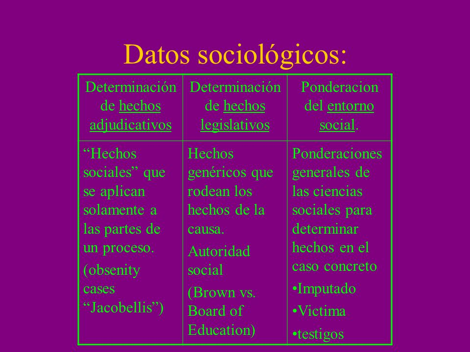 I) Dato sociológico adjudicativo Hechos sociales invocados por la parte como base de su pretensión, sustrato fáctico del derecho en litigio.