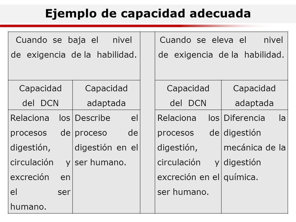 Ejemplo de capacidad adecuada Cuando se desdobla el contenido (conocimiento) de la capacidad.
