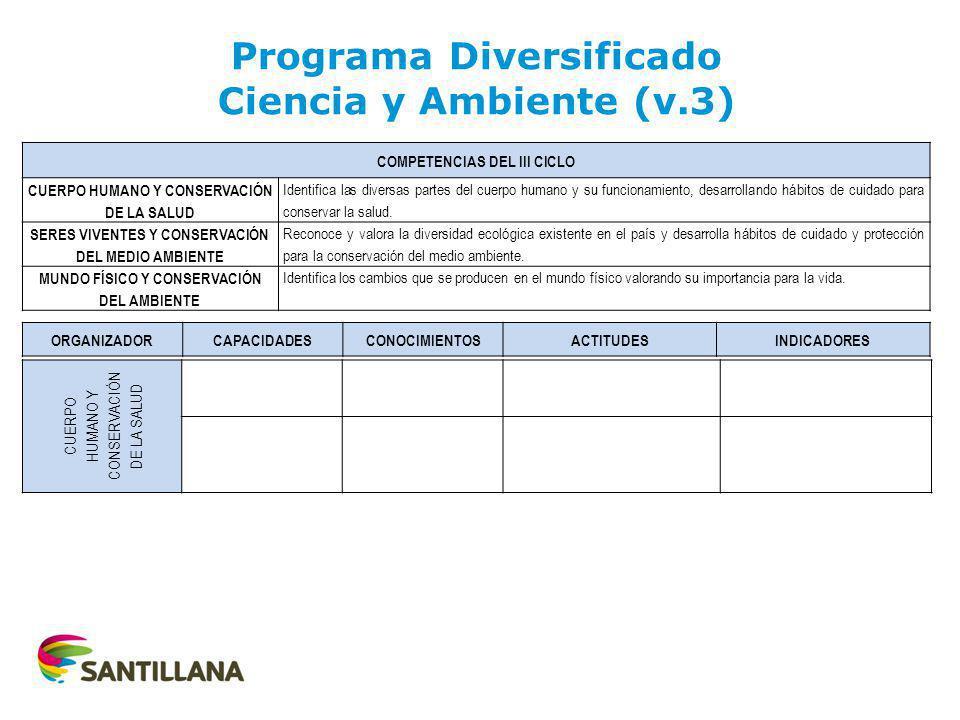 AREAAREA ORGANIZADORCOMPERTENCIA II CICLO CAPACIDAD Y CONOCIMIENTO ADECUADO Y CONTEXTUALIZADO 3 AÑOS CAPACIDAD Y CONOCIMIENTO ADECUADO Y CONTEXTUALIZADO 4 AÑOS CAPACIDAD Y CONOCIMIENTO ADECUADO Y CONTEXTUALIZADO 5 AÑOS P.S.P.S.