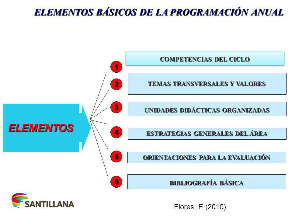GENERAR UNIDADES DIDÁCTICAS: EJEMPLOS TEMA TRANVERSAL 1 Educación para el éxito y la felicidad.