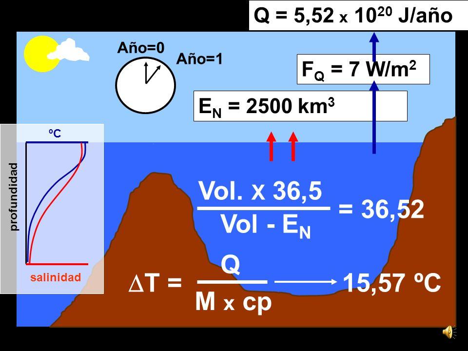 15,6ºC 36,5 1,44 x 1016 kg de sal Año=0 Año=1 E N = 2500 km 3 Vol.