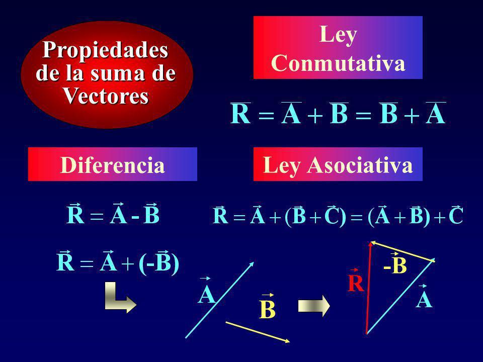 Propiedades de la suma de Vectores Ley Conmutativa Ley Asociativa Diferencia A B A -B R
