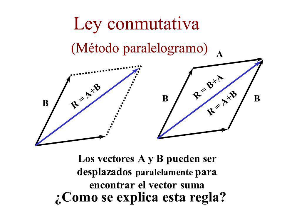 Ley conmutativa ¿Como se explica esta regla.