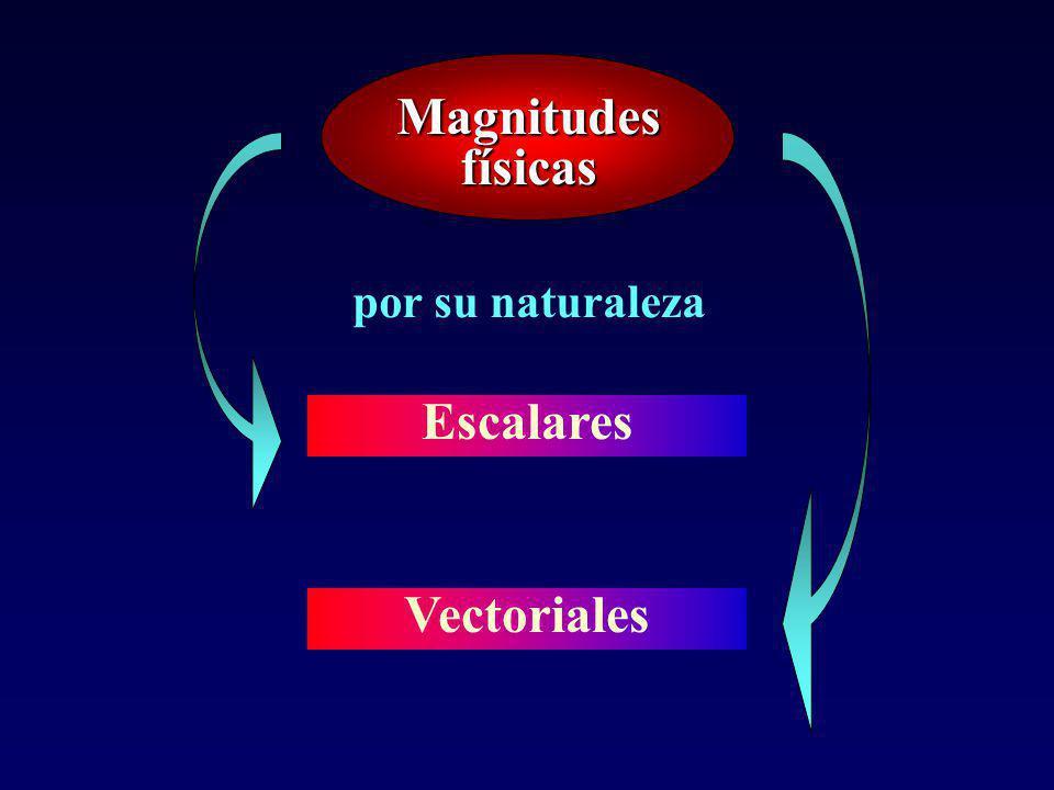 Magnitudes físicas por su naturaleza Escalares Vectoriales