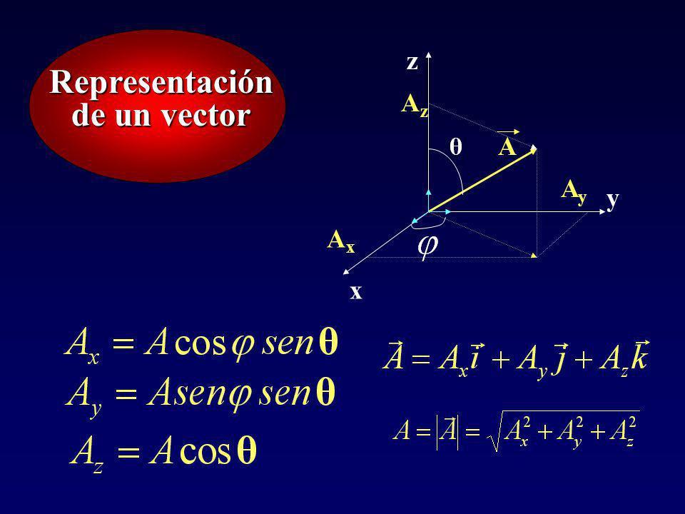 Representación de un vector x y z A AxAx AyAy AzAz