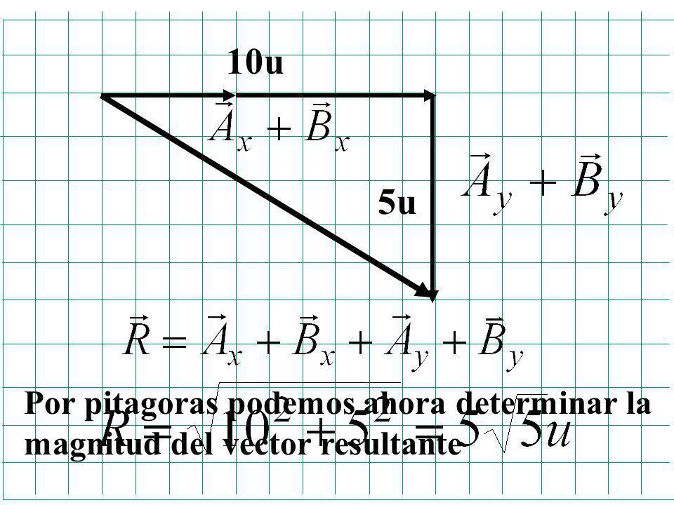 10u 5u Por pitagoras podemos ahora determinar la magnitud del vector resultante