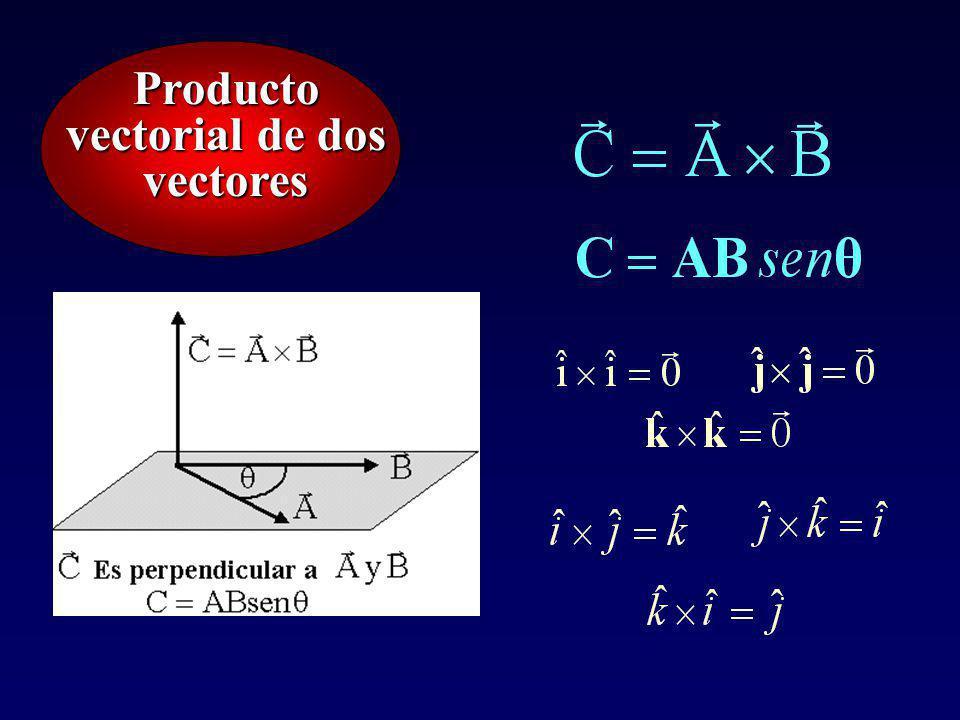 Producto vectorial de dos vectores