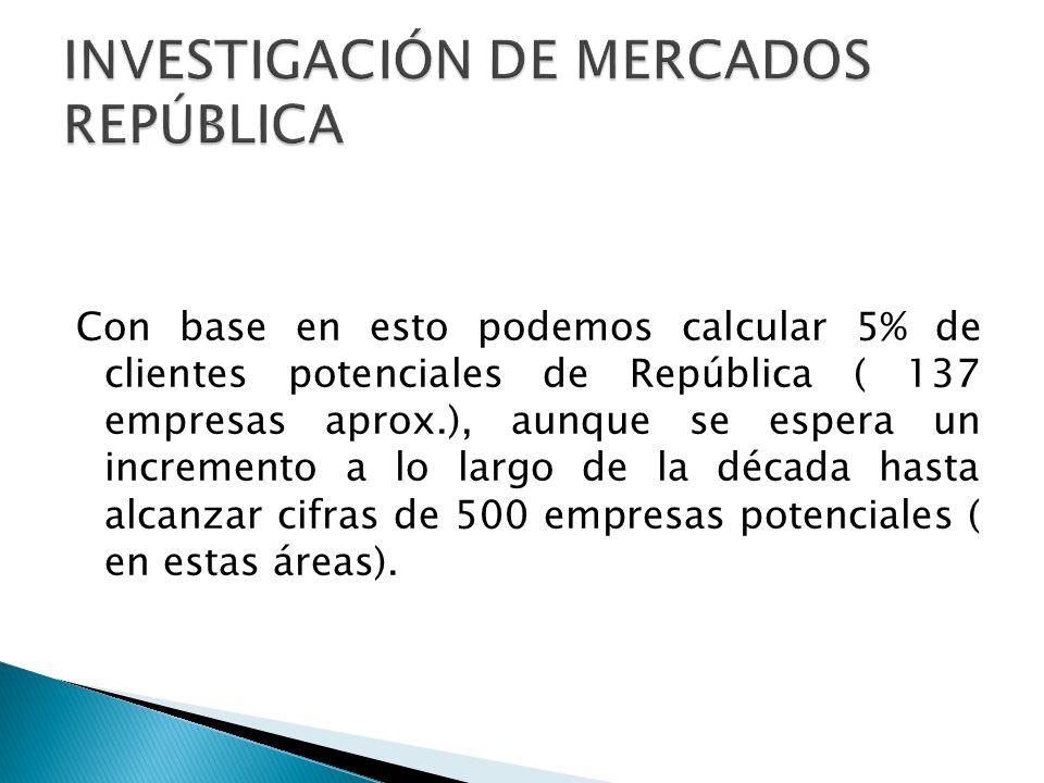 CARACTERÍSTICAS DEL SEGMENTO DE MERCADO: Empresas que desean modernizar su sistema de promoción y ventas.