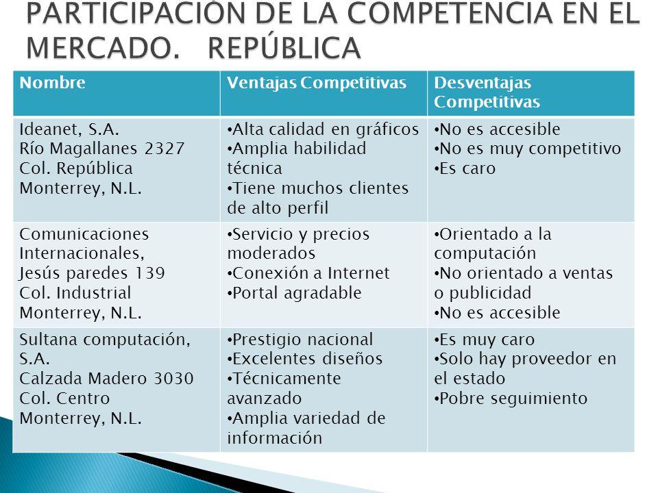 NombreVentajas CompetitivasDesventajas Competitivas Televisión Interamericana Tulipán 725 Col.