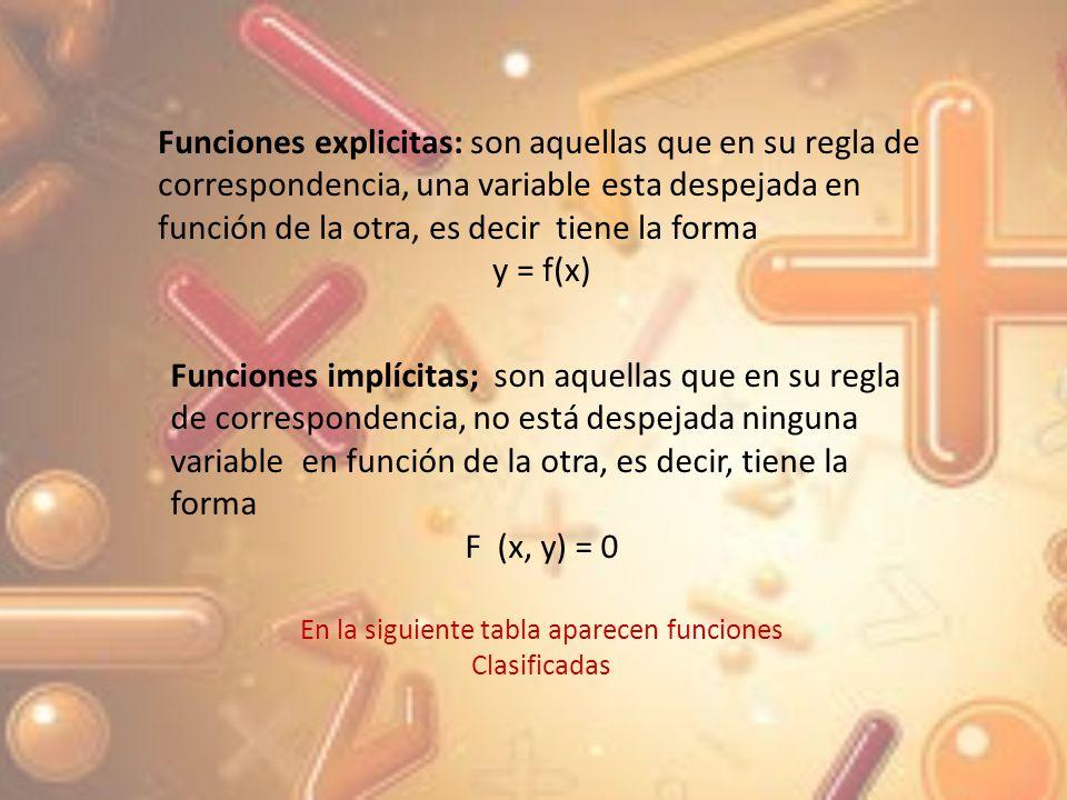 A algebraica, racional, polinomial, cuadrática y explícita F 1 {(X, Y ) | y = x 2 + 3x -5} B algebraica, racional, no polinomial, y explicita F 2 {(x, y) | y = x 2 – x +1/x+2} si x2 C algebraica, no racional y explicita D algebraica, racional, polinomial, cubica e implícita F 4 {(x, y) |x 3 – y +2 = 2 } E trascendente, exponencial y explicita F trascendente, trigonométrica y explicita F 6 {(x, y) | 2 sen x – 3y +1 = 0 } G trascendente, mayor entero y explicita F 7 {(x, y) | y = [ x ]}
