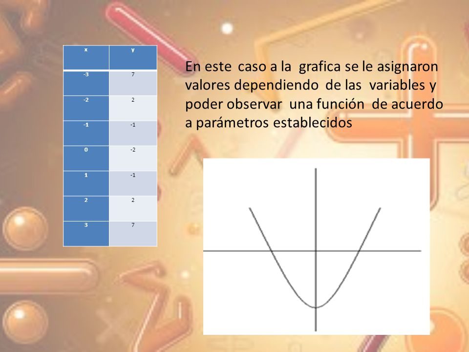 Actividad Grafique la siguiente función G = {(x, y)| y = x 2 +1}