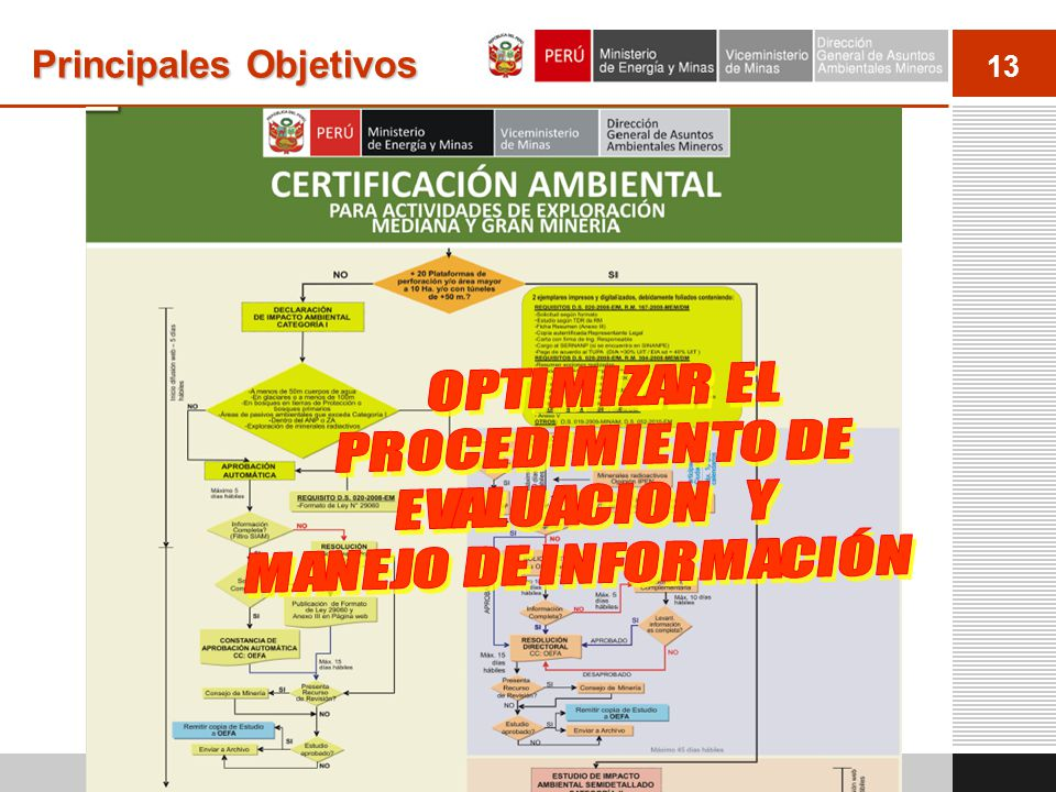 14 Ventajas y Beneficios del SEAL Ordenamiento y digitalización de todo el procedimiento, incluyendo la presentación de la solicitud, las modificaciones, Validación de cumplimiento de requisitos Criterios para llenar la solicitud: Resumen de datos (Ficha resumen) Términos de referencia Validación de información georeferenciada en línea: Área del proyecto (área de actividad y de uso minero) Áreas de impacto (social/ambiental, directo/indirecto) Catastro minero de INGEMMET, Áreas protegidas Ubicación geográfica (región/provincia/distrito) Fuentes de requerimiento de agua, Plataformas y perforaciones, Puntos de monitoreo, Cuencas hidrográficas El levantamiento de observaciones, la generación de informes/avisos, etc.