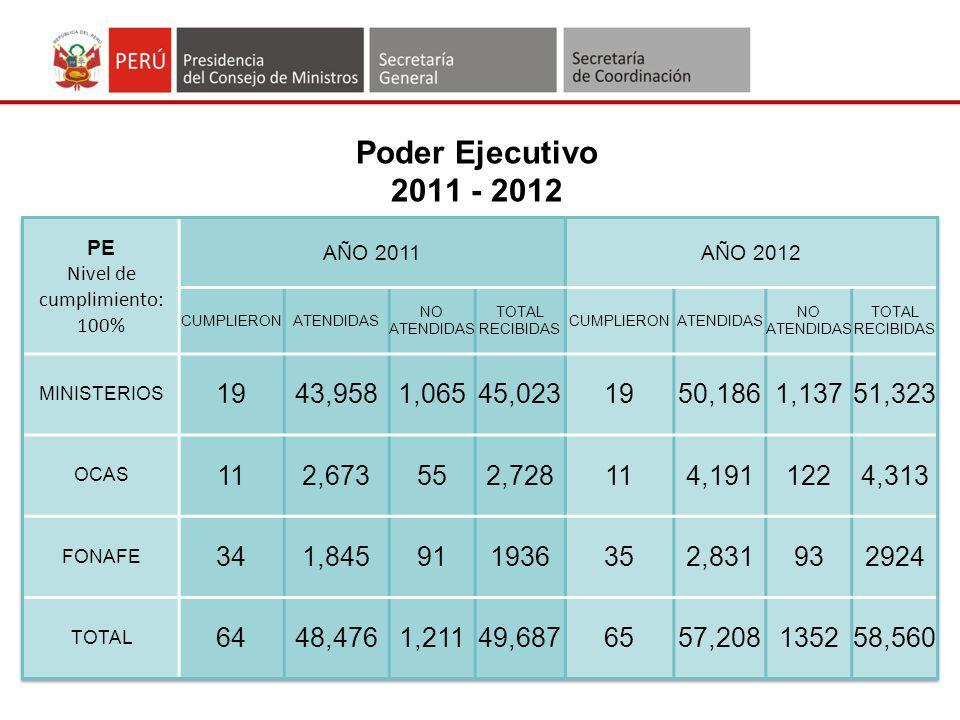 Análisis Cualitativo de la Información remitida por los PE 20122011