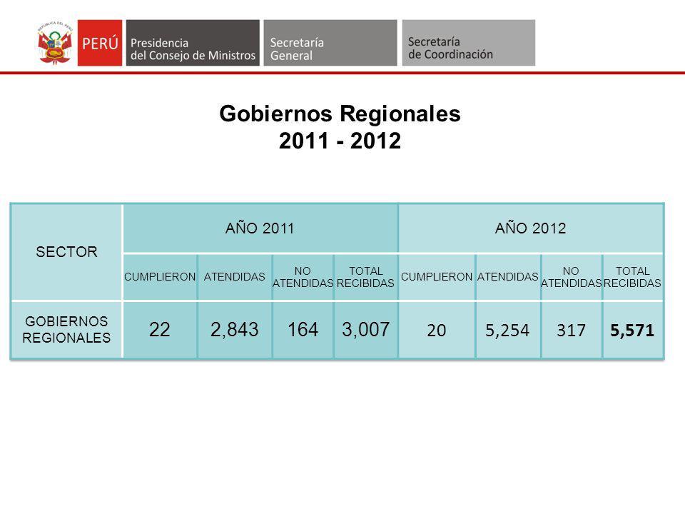 Análisis Cualitativo de la Información remitida por los Gobiernos Regionales 20122011