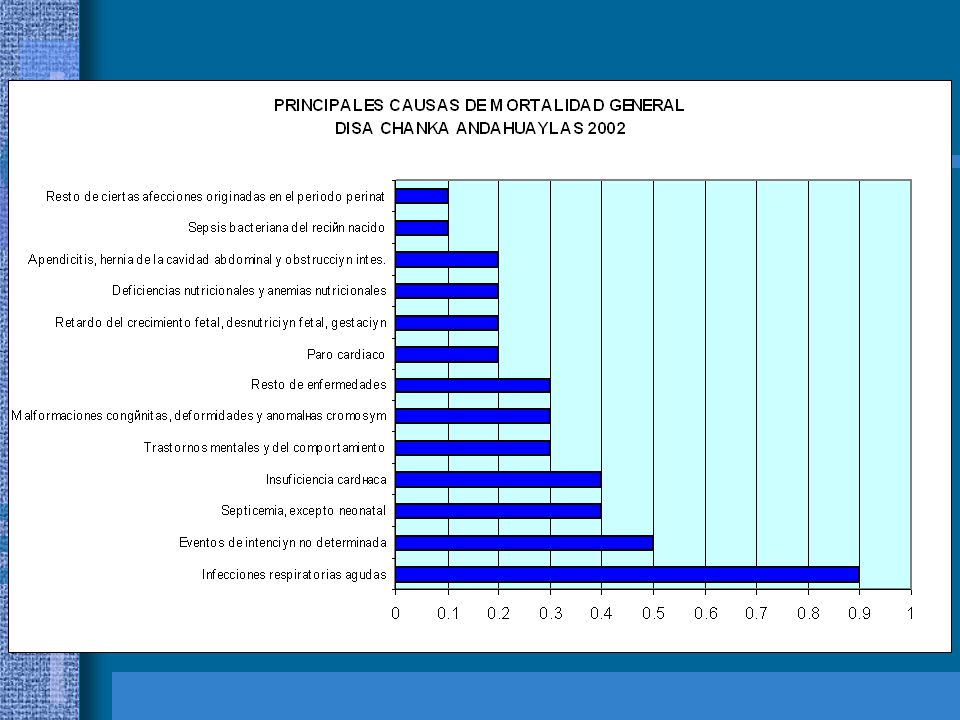 TIPOS DE MORTALIDAD MATERNA Tipo ITipo III Tipo IITipo IV 13 (56%)5 (25%)20 (71%) Con CPNSin CPNTotal Muerte en establecimiento 8 (35%)08 (29%) Muerte en Domicilio Total23 (82%)5 (18%)28 (100%)