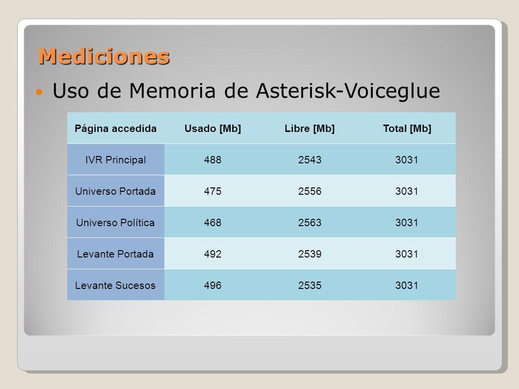 Uso de Ancho de Banda de Asterisk- Voiceglue Página accedidaRx [Kbps]Tx [Kbps]Total [Kbps] Universo Portada13.049.7122.75 Universo Política9.136.3515.48 Levante Portada10.076.4716.54 Levante Sucesos9.316.3515.66