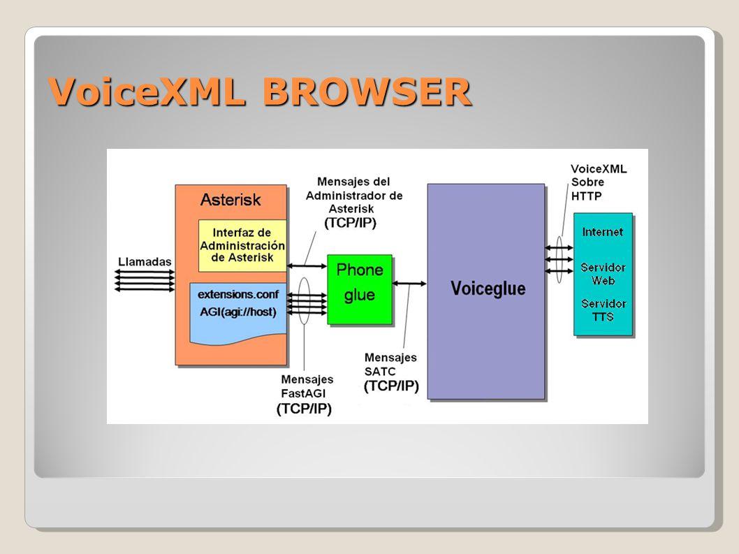 Perfil del Proyecto Este trabajo busca introducir el lenguaje VoiceXML como una herramienta poderosa para la interacción hombre- máquina, así como fomentar el desarrollo de las aplicaciones cuyo objetivo sea la convergencia de las diferentes tecnologías, en este caso la telefonía y la navegación web.