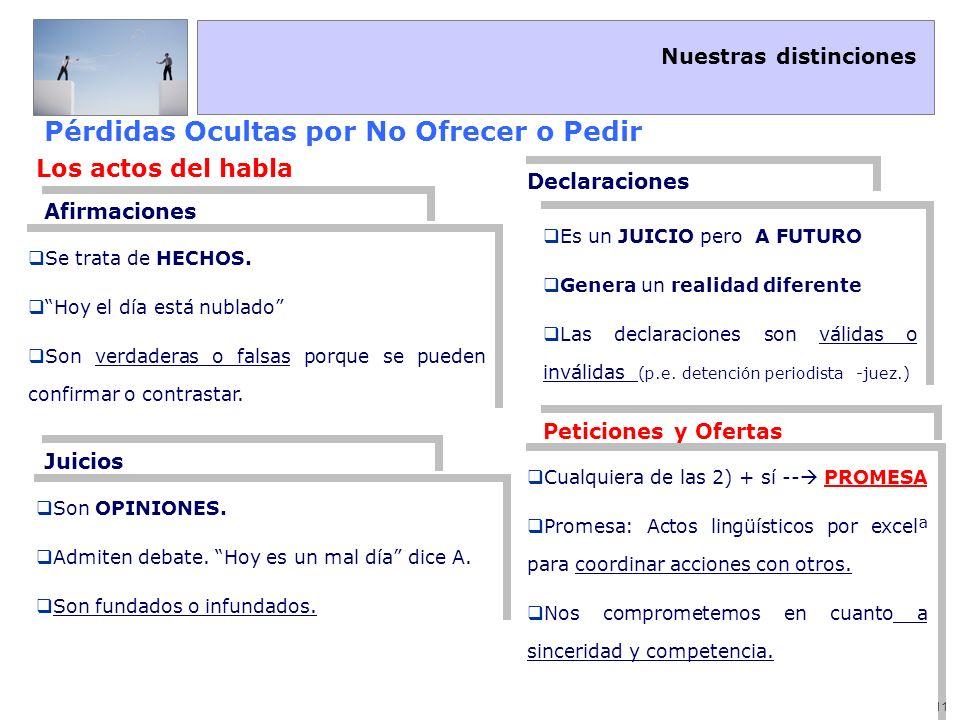 Nuestras distinciones 12 Pérdidas Ocultas por No Ofrecer o Pedir Peticiones Ofertas Nacen de una carencia.