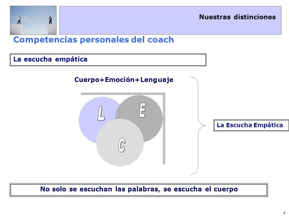 Nuestras distinciones 5 Competencias personales del coach Niveles de Escucha Escucha BIOLOGICA Escucha FINGIDA Escucha SELECTIVA Escucha ACTIVA Escucha EMPATICA Dentro del propio marco de referencia Dentro del Marco de Referencia del otro