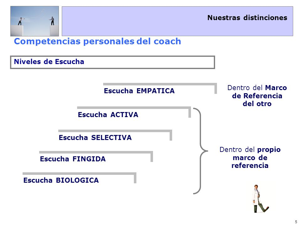 Nuestras distinciones 6 Competencias personales del coach ¿qué es la Escucha en el Coaching.